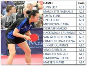 Rankinglijst 2015-2016