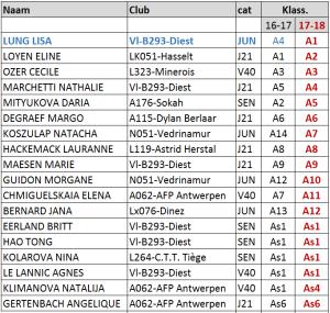 2017-05-16 Rankinglijst